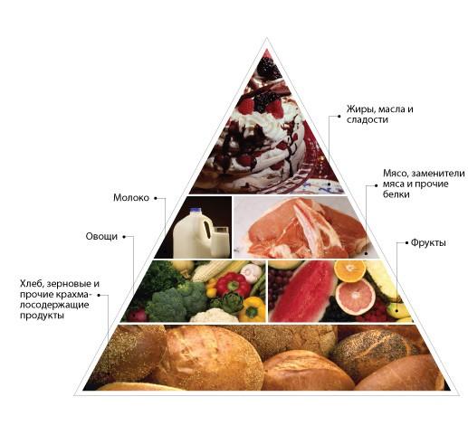 диета от прыщей меню на неделю